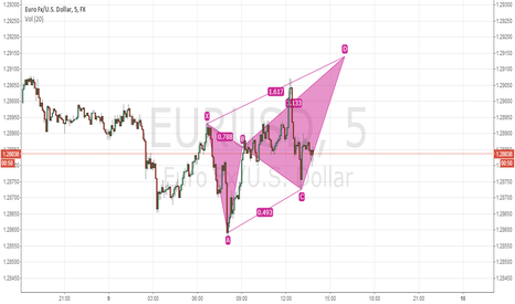 EURUSD: BEARISH BUTTERFLY?