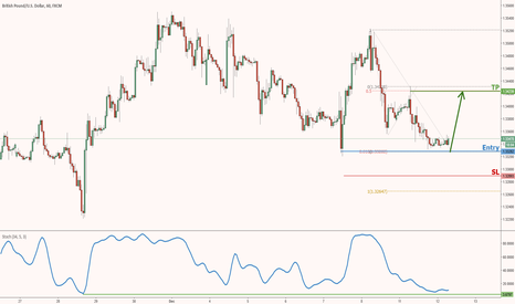 GBPUSD: GBPUSD poised for a bounce!