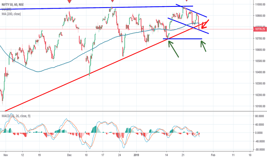 NIFTY: Nifty, Hourly chart