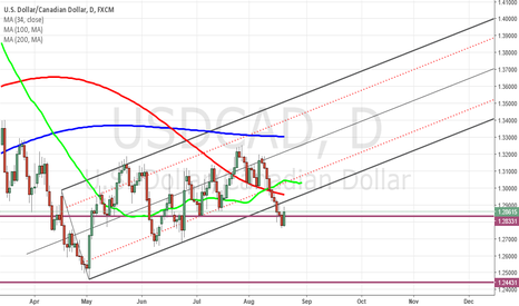 USDCAD: USDCAD below Pitchfork channel