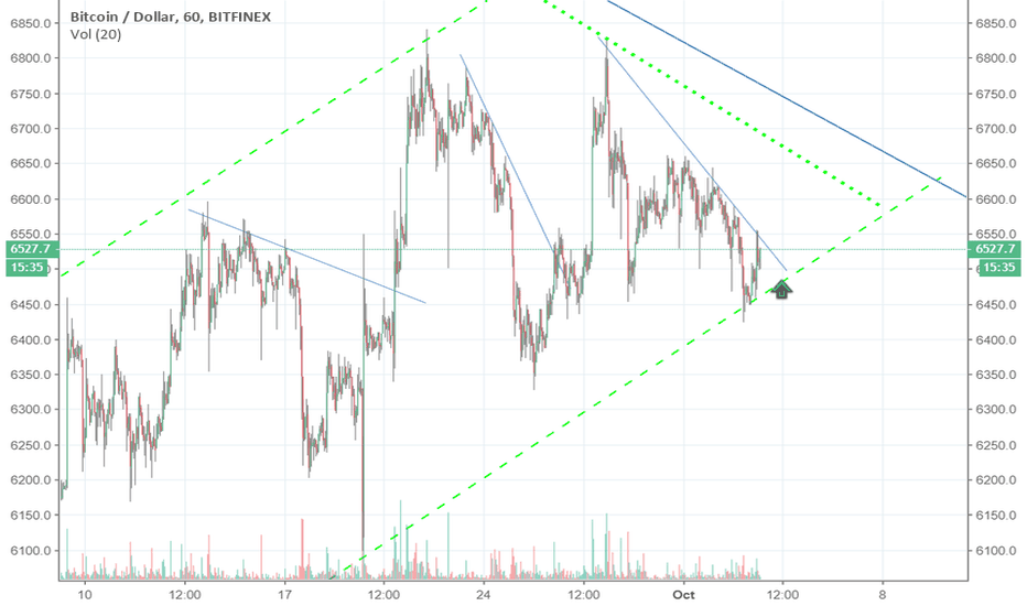 BTCUSD: BTC in compression at bottom of channel - 1hr