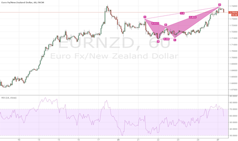 EURNZD: $EURNZD Bearish Crab H1 Intraday