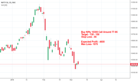 NIFTY: NIfty Call Option Buy