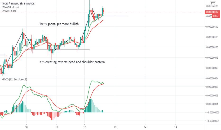 trx btc binance tradingview
