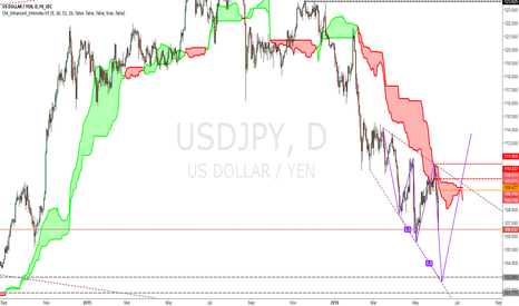 USDJPY: Long chance