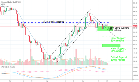 ETHUSD: Eth:USD Indecision in the 680-710 range