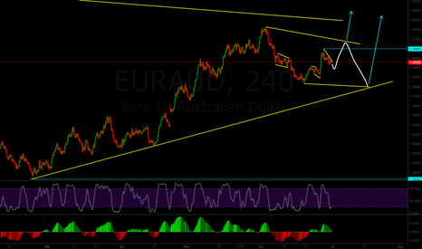 EURAUD: Possible corrective structure on EURAUD