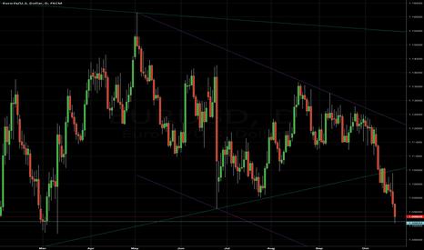 EURUSD: EUR/USD - 10/23/16