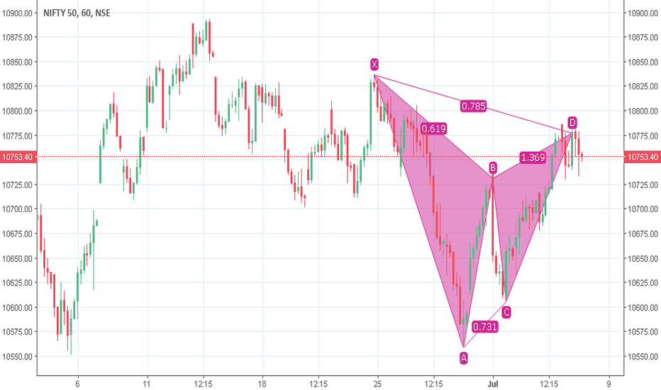 NIFTY: Seem that Nifty has formed a gartley pattern.