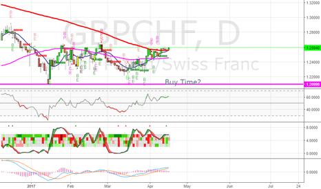 GBPCHF: GBPCHF - Going long - LONG TERM