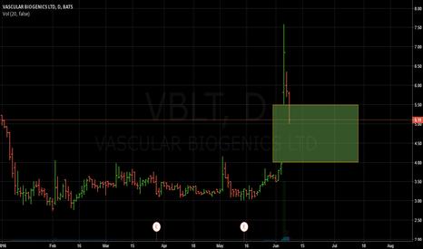 VBLT: VBLT gap