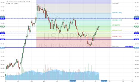 USDJPY: USD/JPY 118円中盤からの下落50%戻し到達