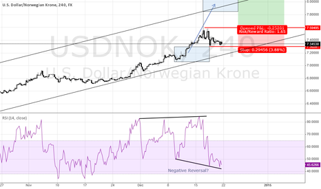 USDNOK: USD/NOK Long- Negative Reversal?