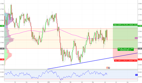AUDCHF: AUD / CHF - Range bound & ready for LONG?