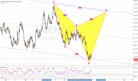 AUDUSD: CD LONG BOUNCING FROM THE CHANNEL FOR CYPHER COMPLETION