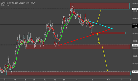 EURAUD: AUD/USD Long oder Short?