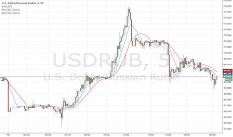 USDRUB: Just my chart to see trend on usd/rub