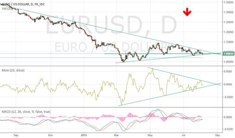EURUSD: EURUSD possibly heading down