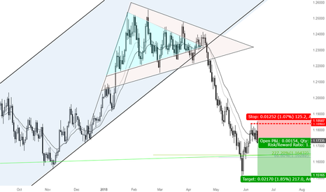 EURUSD: A great opportunity for selling EURUSD