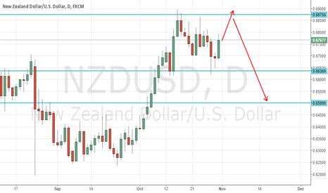 NZDUSD: NZDUSD weekly review