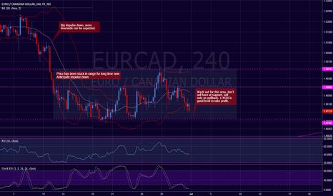 EURCAD: EUR / CAD Short
