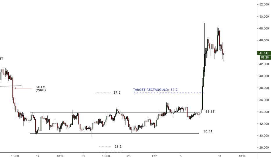 LTCUSD: #LTCUSD - Target alcanzado patrón rectángulo +9.90%