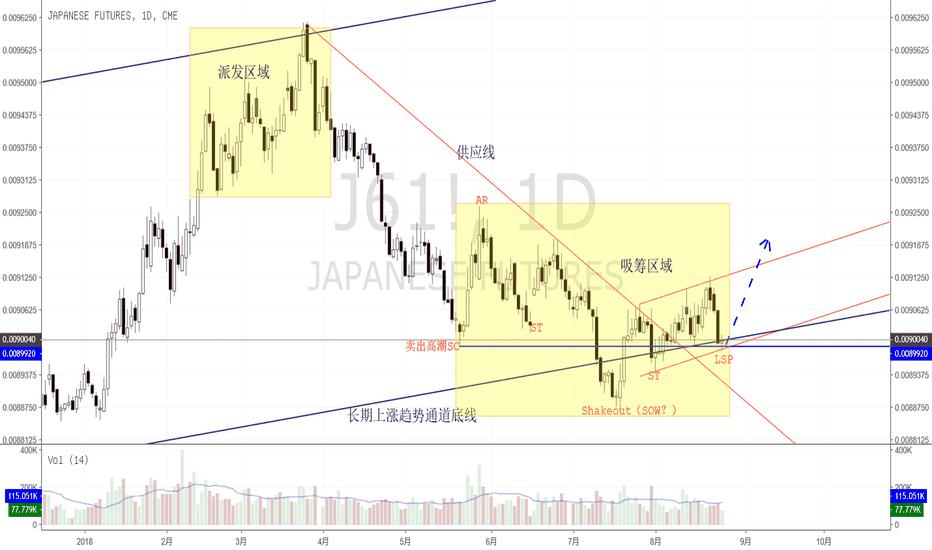 J61!: 日元期货可能完成了底部的吸筹
