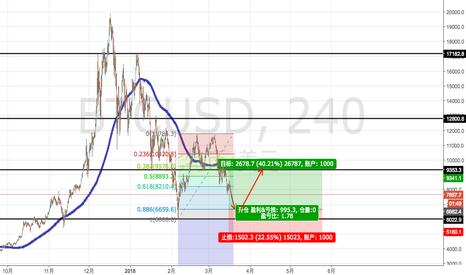 BTCUSD: Wait Long Opportunity of BTC/USD