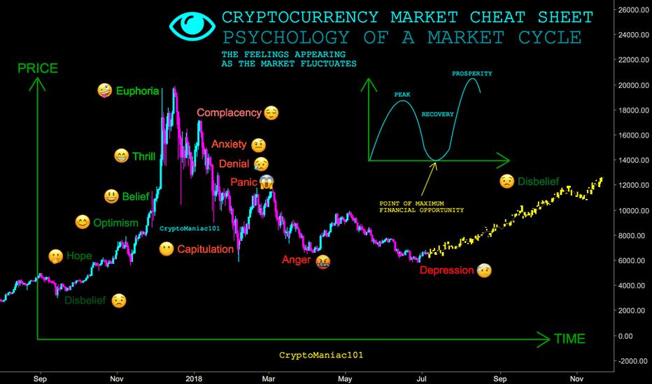 BTCUSD: CRYPTOCURRENCY MARKET CHEAT SHEET - CryptoManiac101