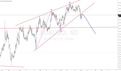 EURUSD: $EURUSD Short