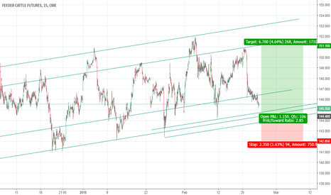 GF1!: Feeder cattle (March Futures) long at bottom of channel
