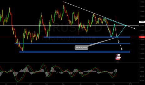 EURUSD: EURUSD - Neutral