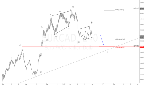 EURCAD: $EUR vs $AUD 4H Chart.Short the next C wave | #EURAUD #forex #EW