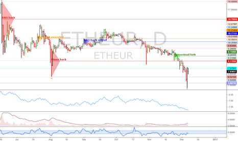 ETHEUR: ETHEUR: Update - Longs viable