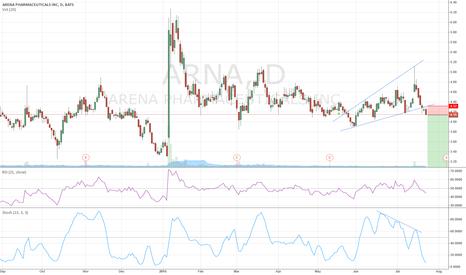 ARNA: ARNA - Ascending Wedge break