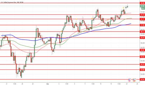 USDJPY: USD/JPY: доллар укрепляется