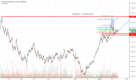 GC1!: GOLD Target easily 1360 area