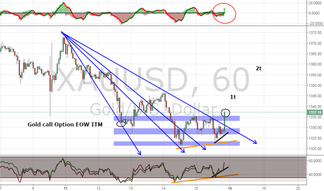 XAUUSD: Bulls Gold into position to Sways Up