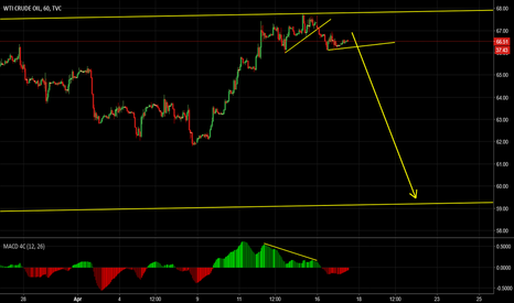 USOIL: USOIL Sell From Top