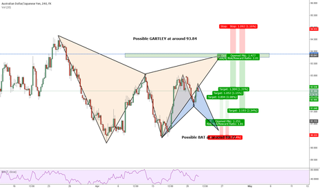 AUDJPY: AUDJPY 4HR GARTLEY or BAT?