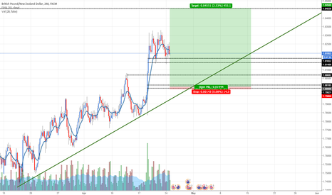 GBPNZD: GBPNZD: Buying at fresh demand zone
