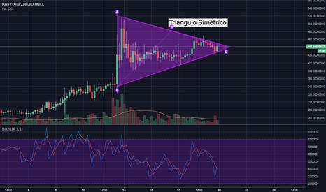 DASHUSD: Triángulo Simétrico DASH/USD
