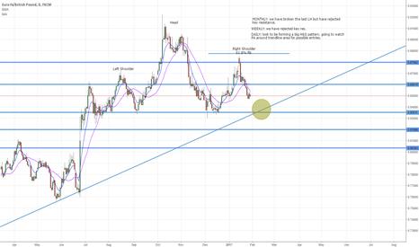 EURGBP: EUR/GBP head and shoulders pattern?