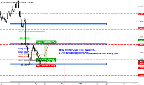 GBPNZD: GBPNZD LONG!