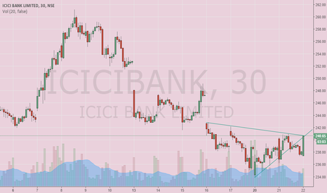 ICICIBANK: ICICI Bank Long or Short