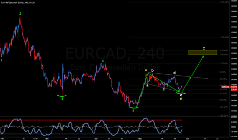 EURCAD: EURCAD: STILL LOOKING FOR A DEEP CORRECTION 500 PIPS