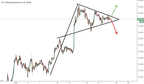 USDJPY: USDJPY - Pennant Pattern - Watch for breakout