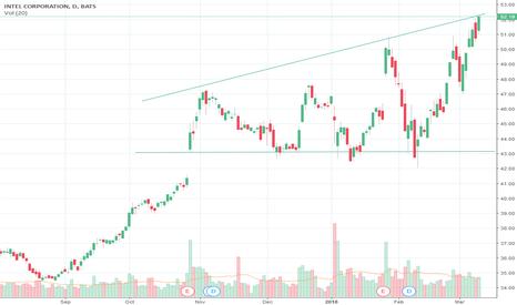 INTC: Looks more like a triangle