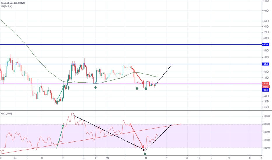 BTCUSD: the proof of aiming 4800 BTCUSD