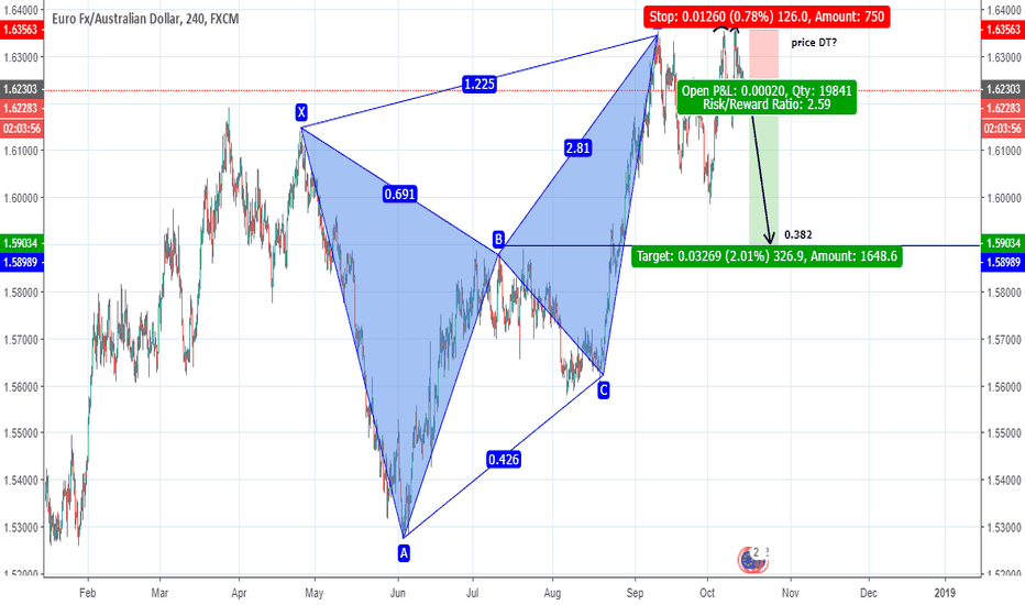EURAUD: EURAUD Bearish butterfly